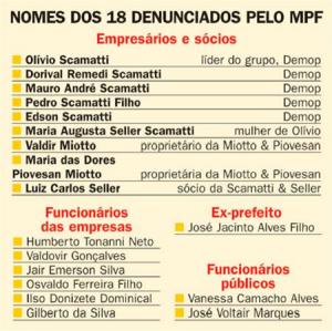 Fonte: Diário da Região